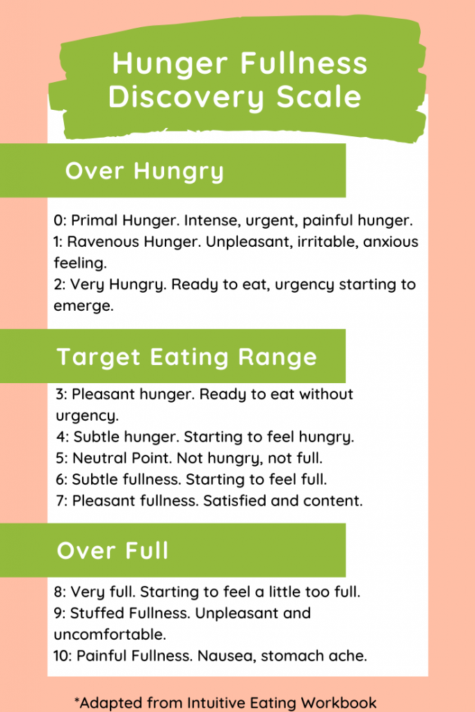 Hunger Fullness Discovery Scale