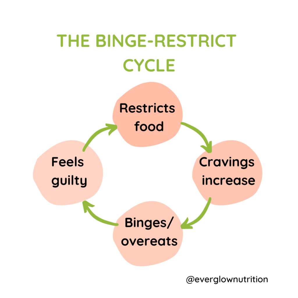 the-binge-restrict-cycle